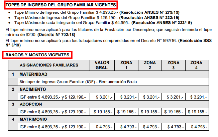 salario familiar topes